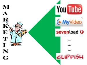 Marketing in Videoportalen