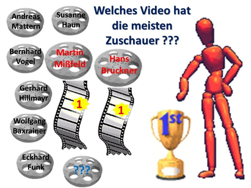 Welches Video hat die meisten Zuschauer ?