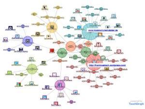 Darstellung zur Vernetzung von Frank Koebsch im WEB mit dem TouchGraph Google Browser