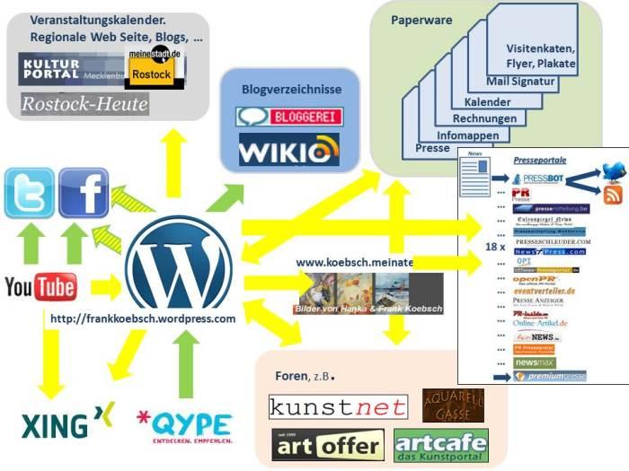 Informationsverteilung durch Vernetzung meines Blogs