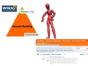 Wikio Gesamt Ranking
