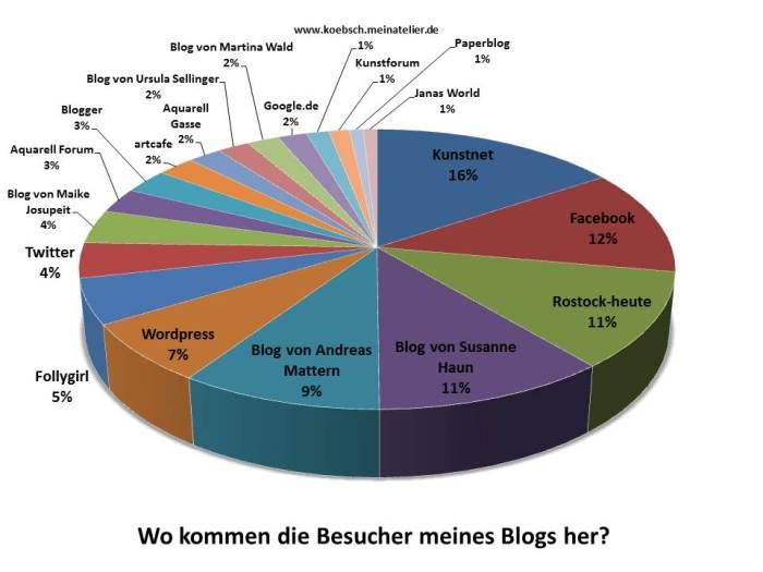 Wo kommen die Besucher meines Blogs her?