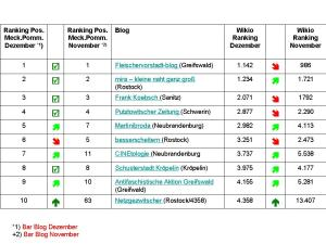 Entwicklung der Blog in Meckenburg Vorpommern 2010 11 - 12