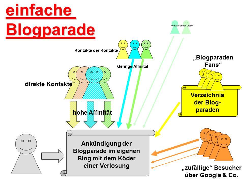 einfache Blogparade