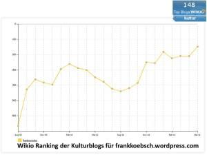 Wikio Ranking der Kulturblogs für frankkoebsch.wordpress.com