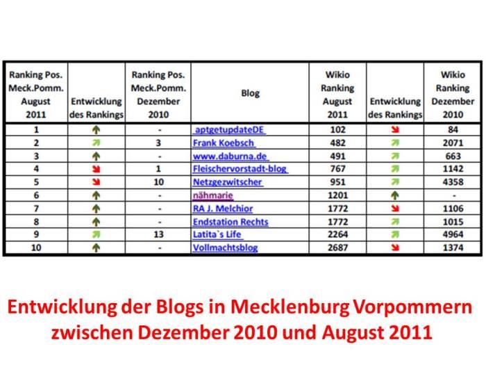 Entwicklung der Blogs in Mecklenburg Vorpommern zwischen Dezember 2010 und August 2011