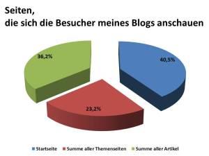 Seiten, die sich die Besucher meines Blogs anschauen