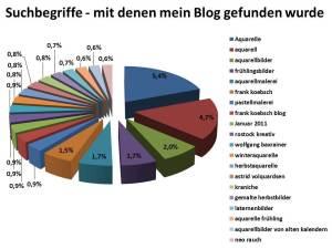Suchbegriffe - mit denen mein Blog gefunden wurde