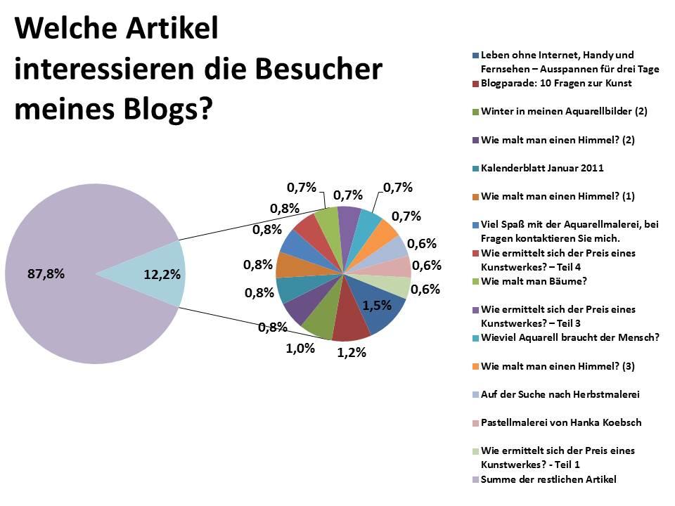 Welche Artikel interessieren die Besucher meines Blogs?