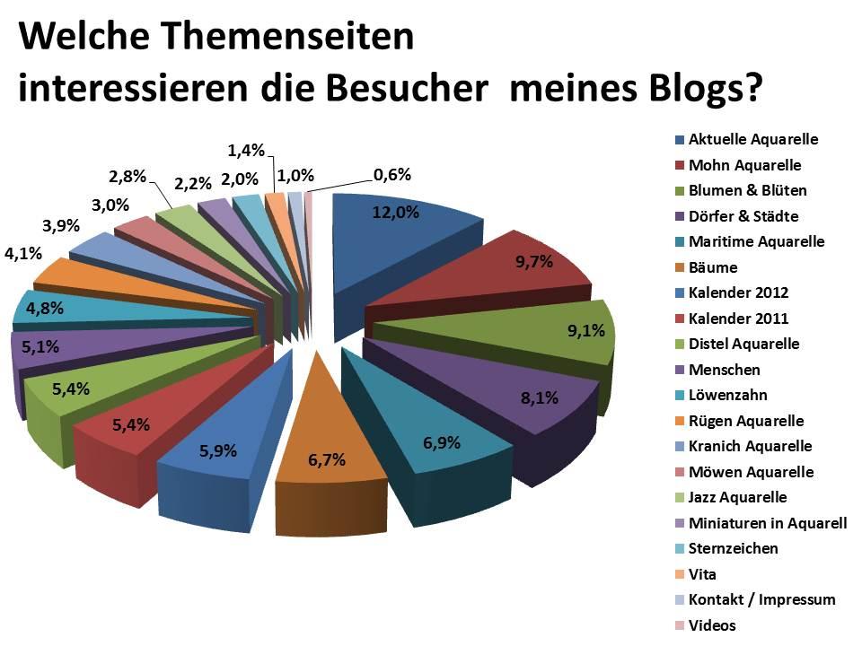 Welche Themenseiten interessieren die Besucher meines Blogs?