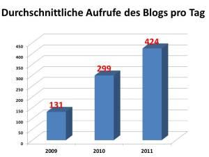 Durchschnittliche Aufrufe des Blogs pro Tag