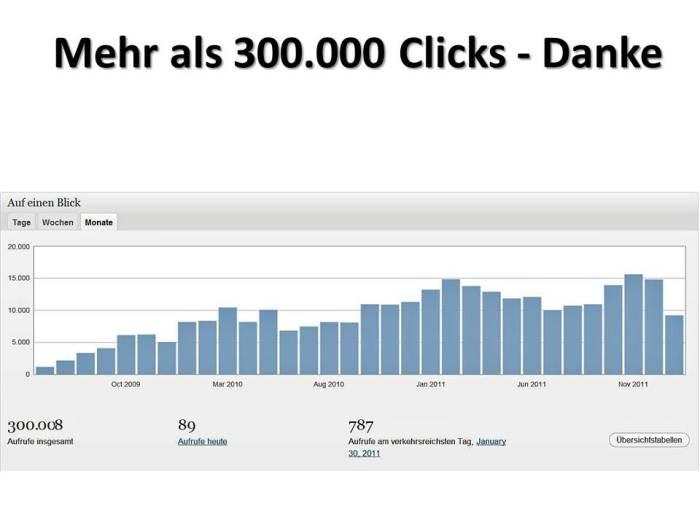 mehr als 300.000 Clicks