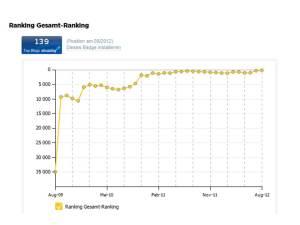 Gesamt-Ranking meines Blogs auf ebuzzing (c) Frank Koebsch
