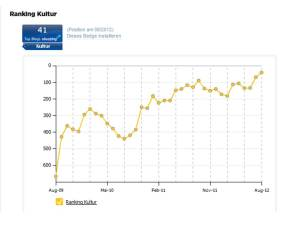 Kultur - Ranking meines Blogs (c) Frank Koebsch