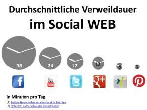 Verweildauer im Social WEB