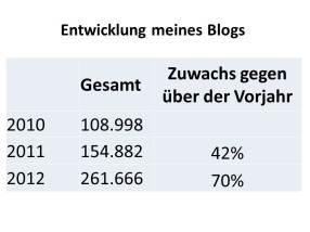 Entwicklung meines Blogs - 70% Wachstum