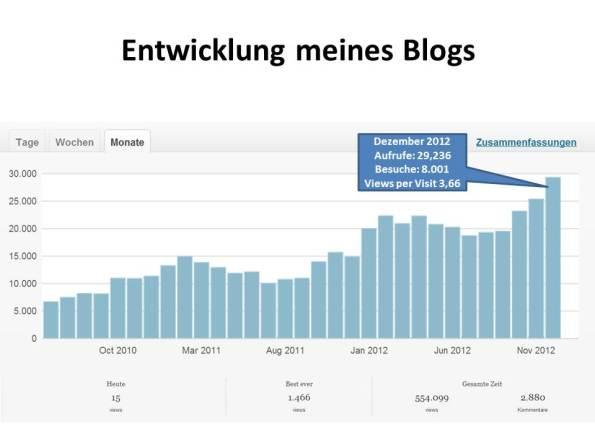 Blogs in den letzten Monaten