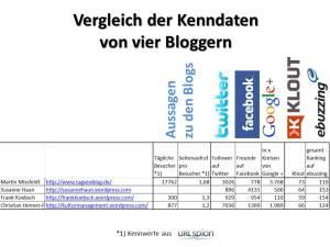 Vergleich der Kenndaten  von vier Bloggern (1)