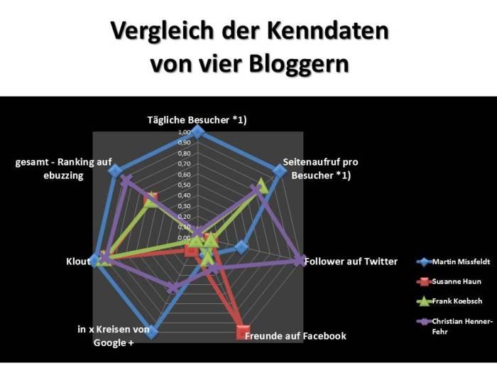 Vergleich der Kenndaten von vier Bloggern (2)