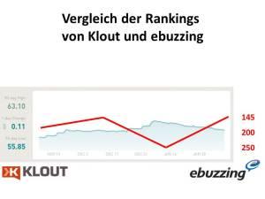 Vergleich der Rankings von Klout und ebuzzing (c) Frank Koebsch