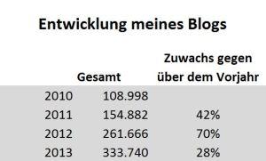 Entwicklung meines Blogs: 28 % Wachstum