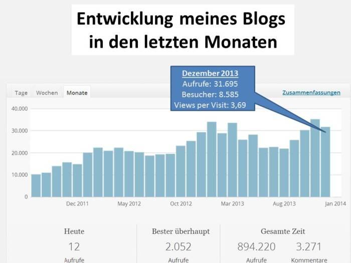 Entwicklung meines Blogs in den letzten Monaten