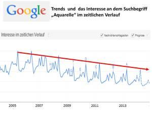 Mit meinen Aquarellen gegen den Google Trend