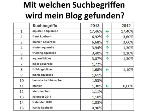 Mit welchen Suchbegriffen wird mein Blog gefunden?