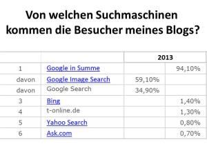 Von welchen Suchmaschinen kommen die Besucher meines Blogs?