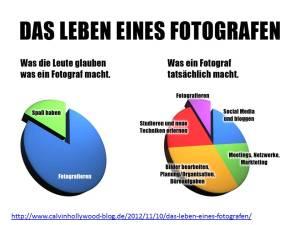 Das Leben eines Fotografen