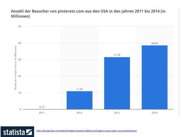 Anzahl der Besucher on pinterest cam aus den USA in den Jahren 2011-2014