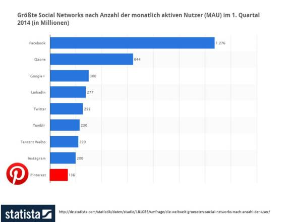 Größte Social Networks nach Anzahl der monatlichen Nutzern (MAU) im 1 Quartal 2014