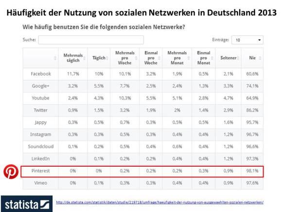 Häufigkeit der Nutzung von sozialen Netzwerken in Deutschland 2013