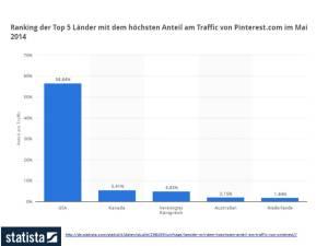 Ranking der Top 5 - Länder mit dem größsten Anteil am Traffic von Pinterest com im Mai 2014