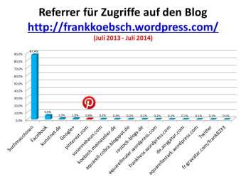 Referrer für Zugriffe auf meinen Blog frankkoebsch wordpress Juli 2013 - Juli 2014