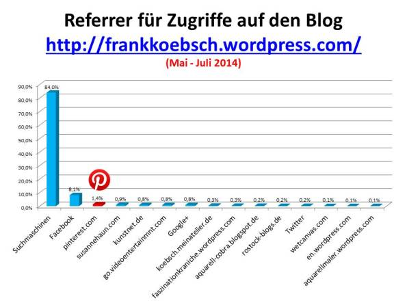 Referrer für Zugriffe auf meinen Blog frankkoebsch wordpress Mai - Juni 2014