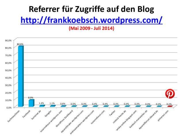 Referrer für Zugriffe auf meinen Blog frankkoebsch wordpress - Mail 2009 - Juli 2014