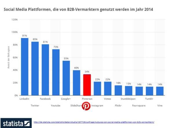 Social Media Plattformen, die von B2B Vermarktern im Jahr 2014 genutzt werden