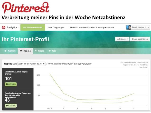 Pinterest - Verbreitung meiner Pins in der Woche Netzabstinenz © Frank Koebsch