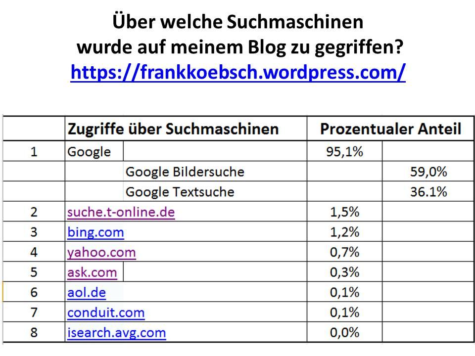 Über welche Suchmaschinen wurde auf den Blog von Frank Koebsch zu gegriffen?