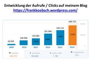 Entwicklung der Aufrufe Clicks auf dem Blog von Frank Koebsch
