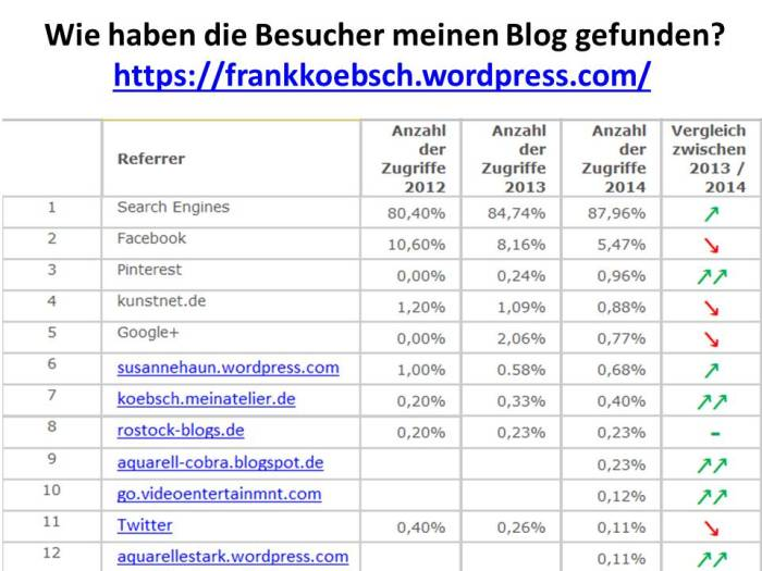 Wie haben die Besucher den Blog von Frank Koebsch gefunden?