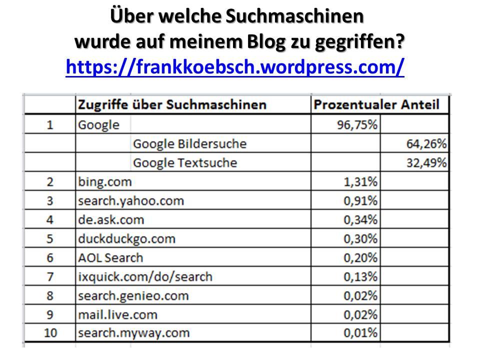 Über welche Suchmaschinen haben die Menschen auf meinen Blog zu gegriffen (c) Frank Koebsch