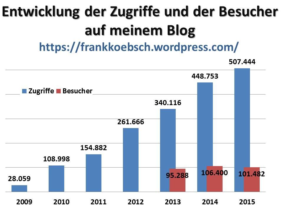 Entwicklung der Zugriffe und der Besucher auf meinem Blog (c) Frank Koebsch
