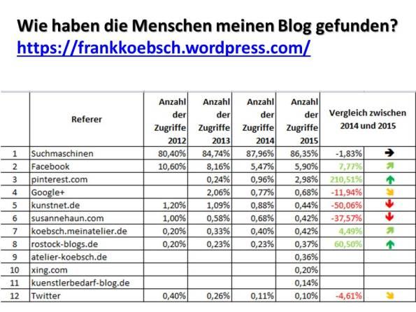 Referrer - Wie haben die Menschen meinen Blog gefunden (c) Frank Koebsch