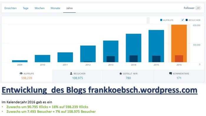 Entwicklung des Blogs frankkoebsch.wordpress.com