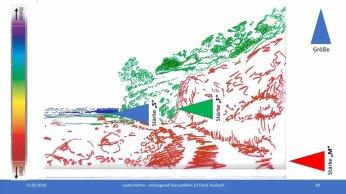 Workshop des BDK - Landschaften wirkungsvoll gestalten - Definition Vorder Mittel Hintergrund einer Rügenlandachaft (c) FRank Koebsch (2)