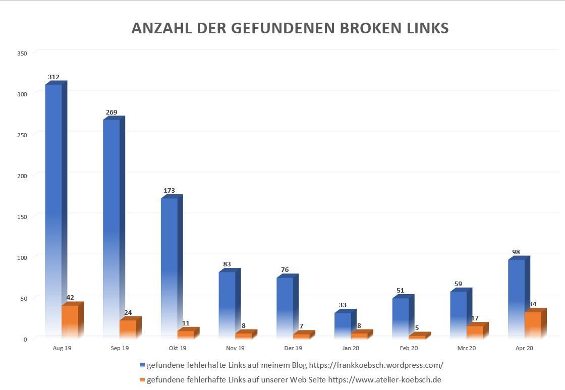 Anzahl der gefundenen Broken Links